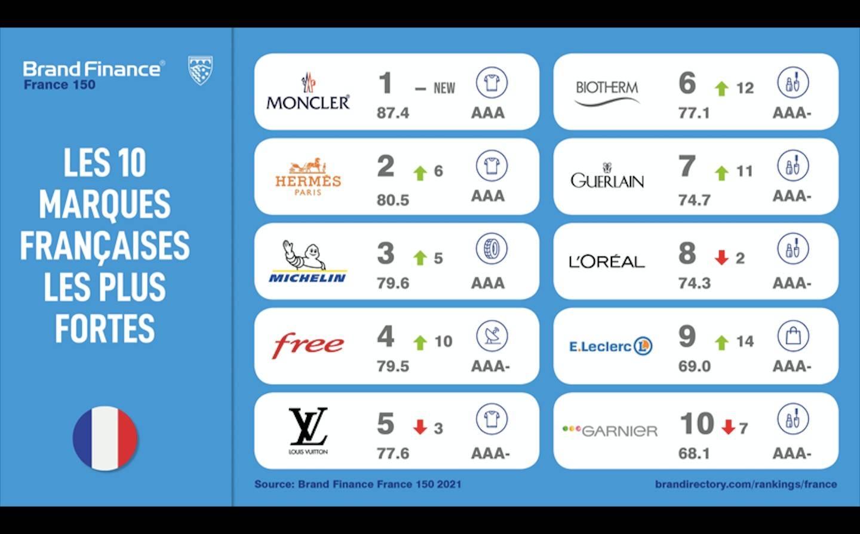 Cinq marques de luxe figurent dans le Top 10 du classement Brand Finance 150 2021